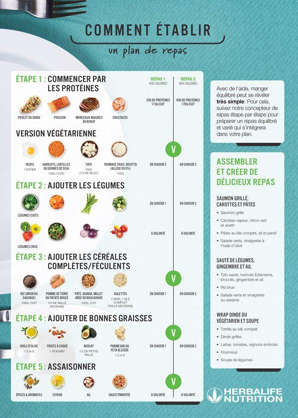 Plan de repas Herbalife Réunion Nutrition