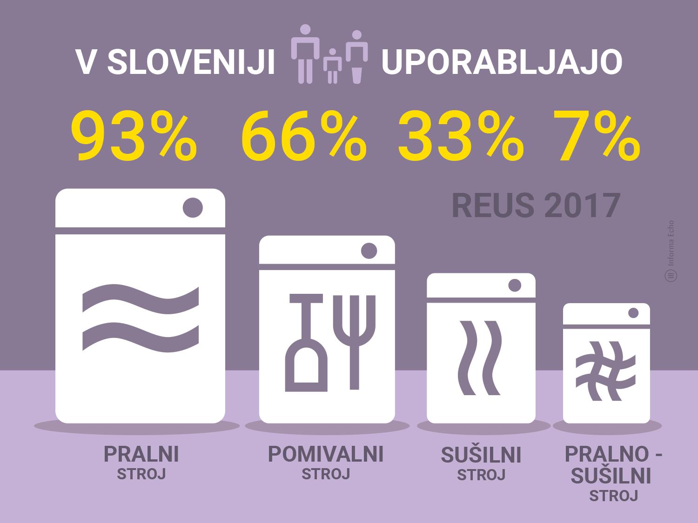 Kako gospodinjstva uporabljajo pralni stroj in druge aparate / Raziskava REUS / Infografika: Branko Baćović