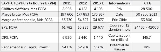 Données SAPH CI et estimations Impaxis Securities