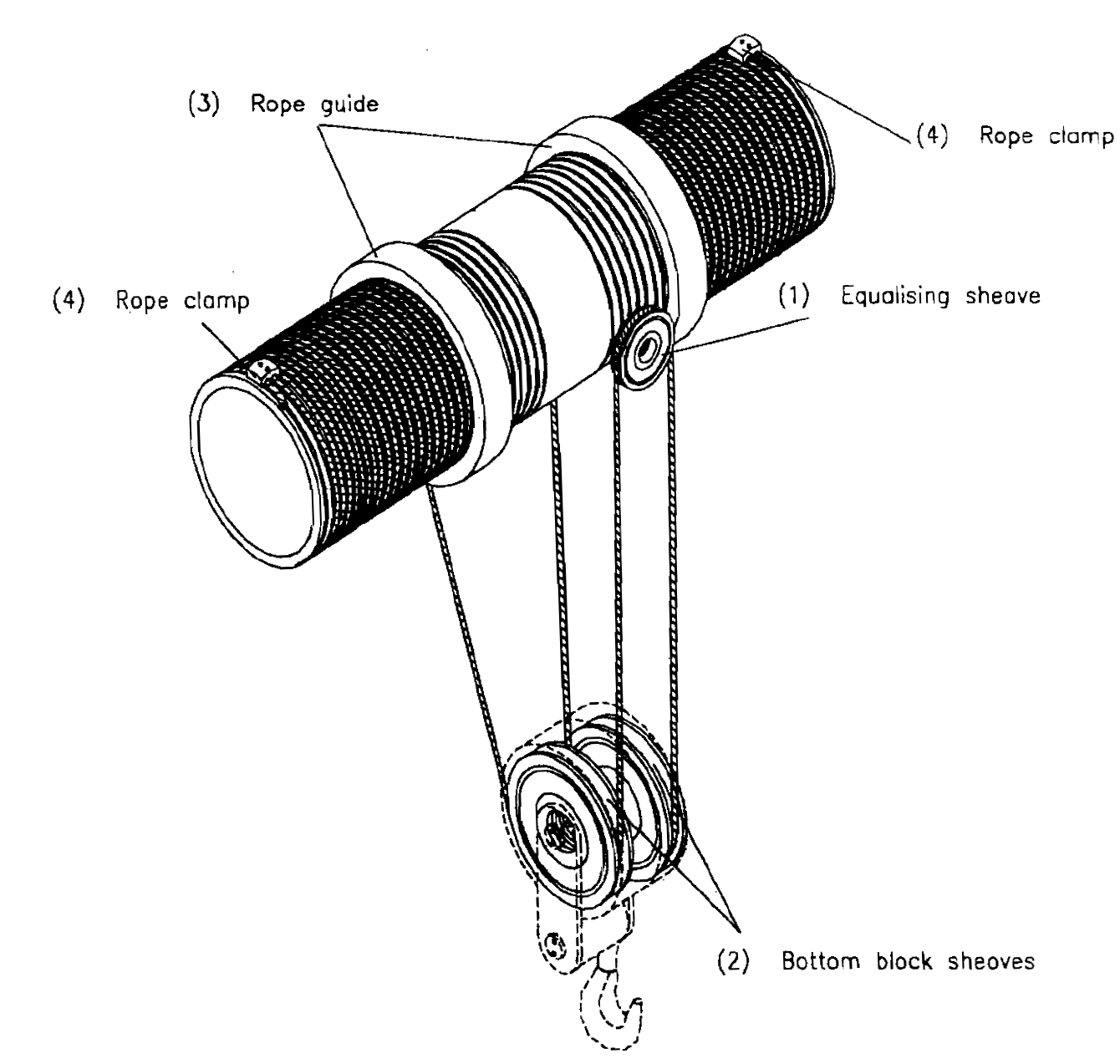 Storage Amp Handling Of Wire Ropes