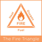 Fire Triangle meme