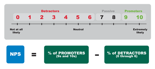 Source: Satmetrix Net Promoter Score Community