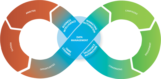 Closed Loop Marketing Architecture