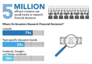 Linkedin Investor Usage