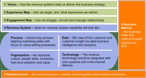 Revenue Systems Blueprint