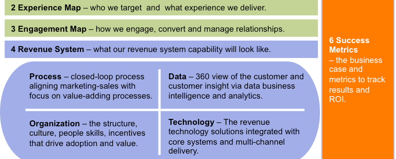 Revenue Systems Blueprint
