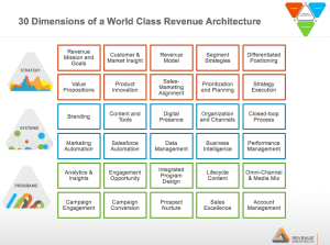 30 Dimensions of World Class Architecture