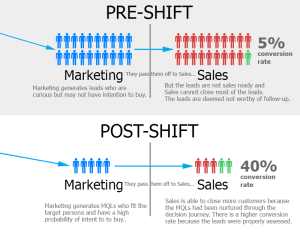 graphic comparing the results of sales alignment