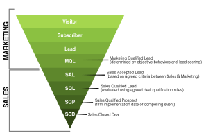 modern marketing-sales funnel