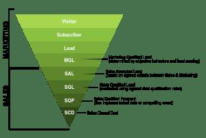 modern marketing-sales funnel