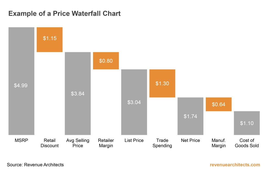 Price Waterfall Chart Example