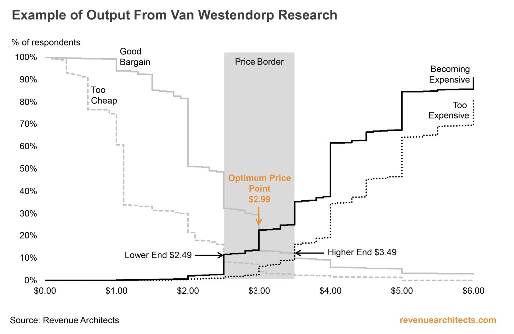 Van Westendorp Research Output Example