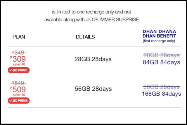 Reliance-Jio-Dhan-Dhana-Dhan-Offer