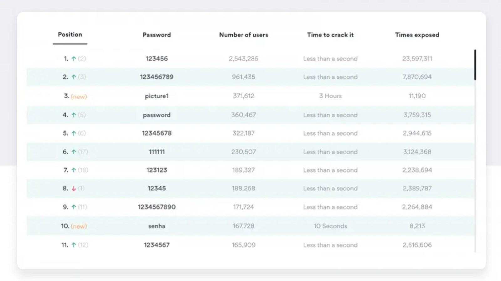 NordVPN's Top most common passwords of 2020