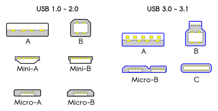 USB 2.0 and 3.0 connector types
