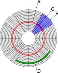 https://i1.wp.com/www.reviewlaptop-id.com/wp-content/uploads/2012/07/platter_structure.jpg?resize=193%2C242