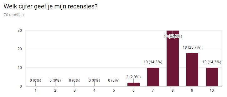 Cijfer recensies