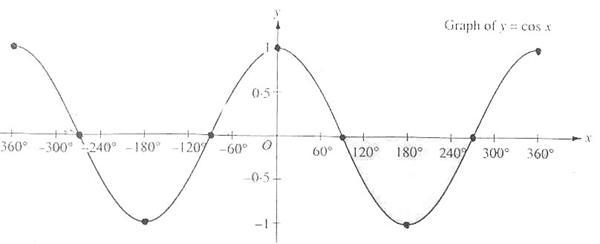 Further Trigonometry The World Of Maths