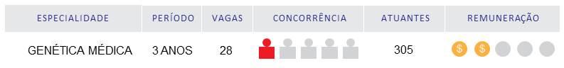 Genética Médica é a área com menos concorrência na residência médica. Tabela mostra os dados omo numero de vagas, concorrência e remuneração media