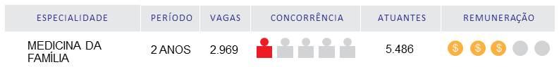 Tabela com informações sobre a residência  de Medicina de Família e Comunidade