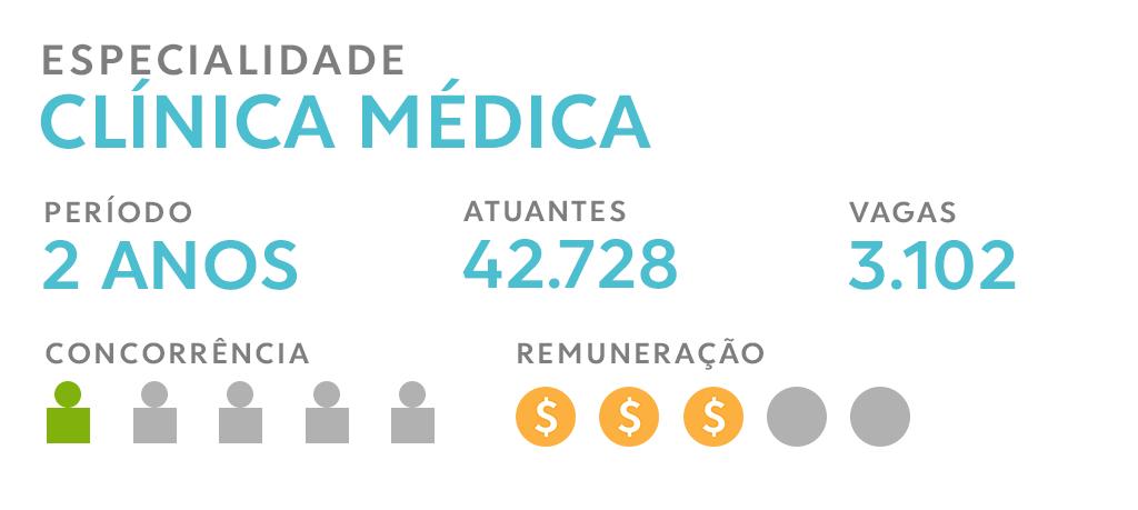 Números da especialidade médica Clínica Médica. Período da residência em Clínica numero de profissionais atuantes, vagas concorrência e remuneração.