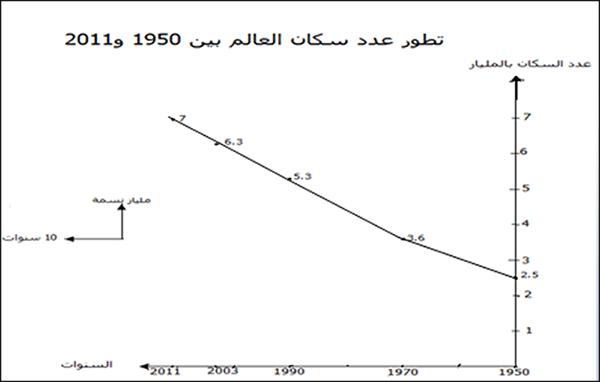 تطور عدد سكان العالم بين 1950 و2011