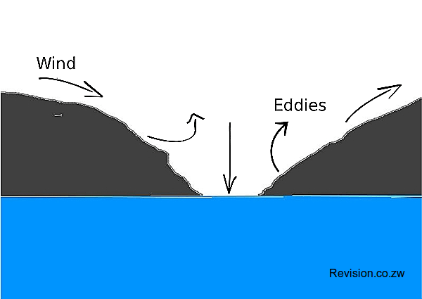 A diagram showing the formation of deflation hollows.