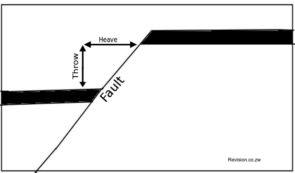 Features of a simple fault.