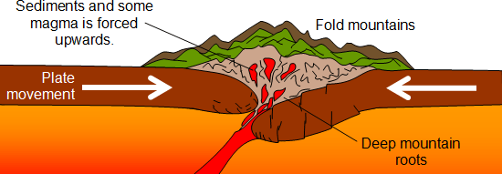 Two contintal plates moving against each other to form fold mountains. Image by ParkfieldPrimary.