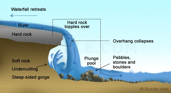 Formation of a gorge due to a retreating waterfall. Image credit buzzle.com