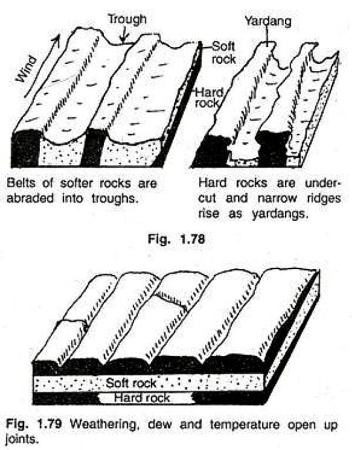 Formation of yardangs. Image credit YourarticleLibrary.