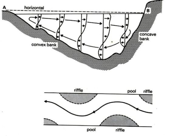 Helicoidal flow in a meander and the resulting features at each point. Image credit WordPress.com