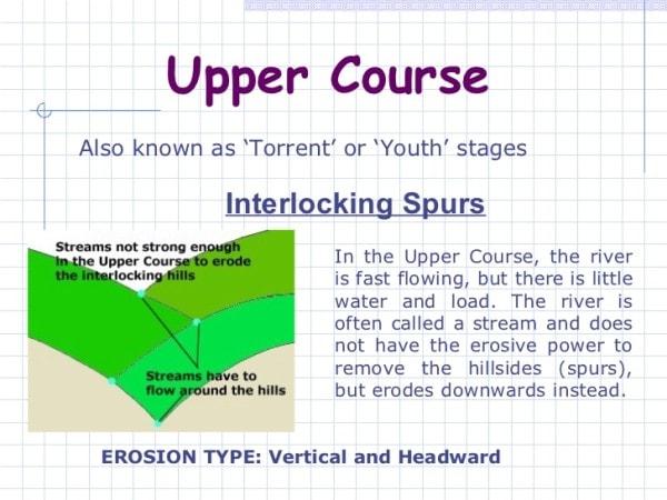 Interlocking spurs. Image credit slideshare.net