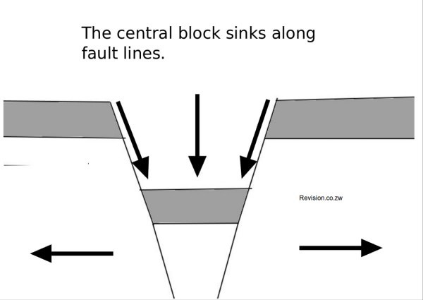 The Central Block subsides to form a Rift Valley.