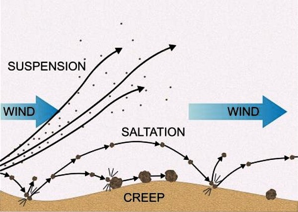 Wind transportation methods. Image credit apod.com