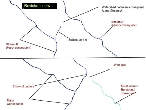 River Capture Free Zimsec Revision Notes And Past Exam Papers