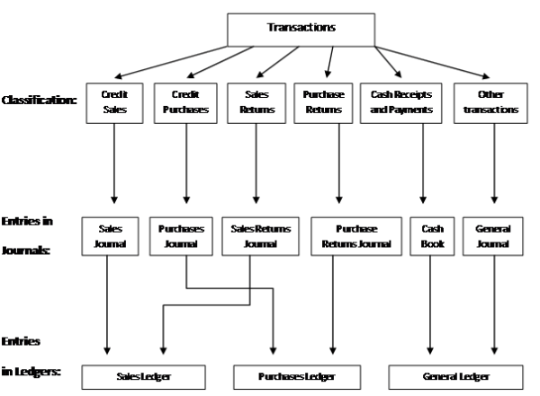 A diagram showing the stages involved from the moment a transaction occurs to the moment it is recorded into its appropriate ledger account.