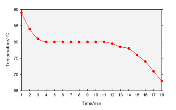 The cooling curve of napthalene. Image credit MediaWiki
