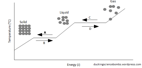 Experiment The Heating Curve Of Water Free Zimsec Revision Notes