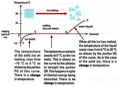 The heating curve of water and results. Image credit askmrtan.com