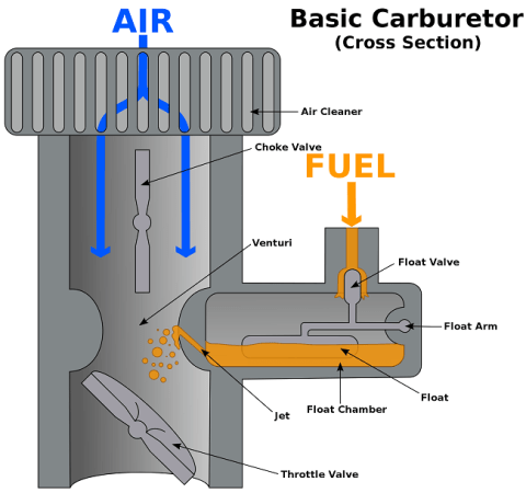 A carburettor is an important part of the Petrol engine. Image credit MediaWiki