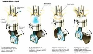 The Petrol engine  Free ZIMSEC & Cambridge Revision Notes