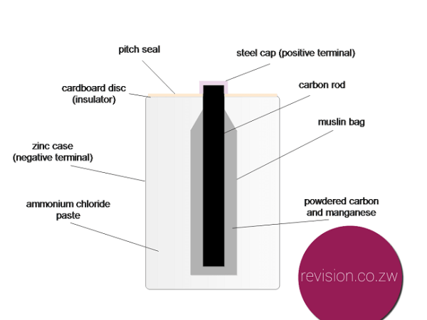 The components of a dry cell