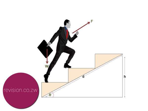 A flight of stairs is an example of an inclined plane