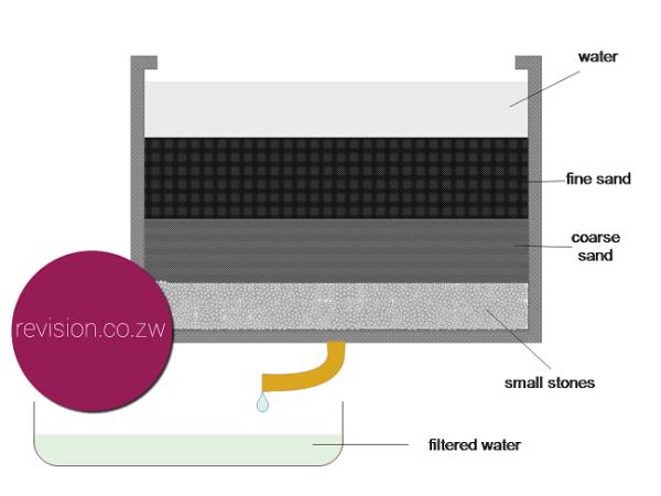 Home built filter
