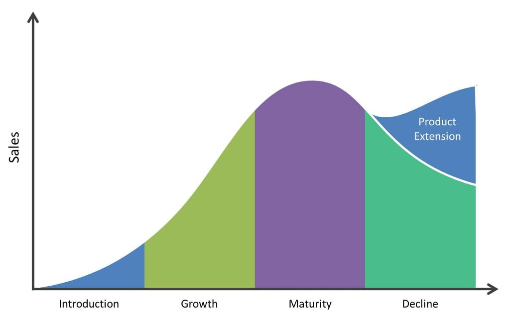 what phase of the product life cycle is the motorcycle industry in Time dimension: product life cycle, product life cycle engineering, product life cycle management (that is not the same like the product cycle in.