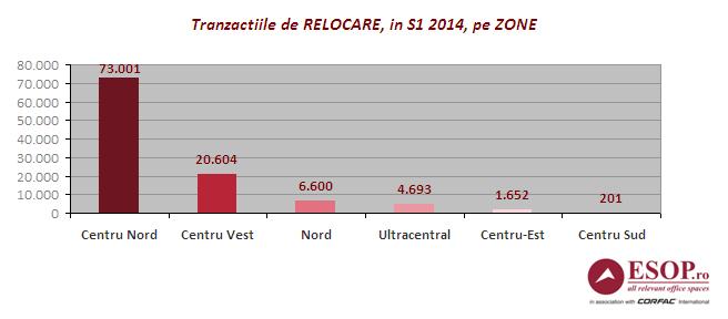 grafic_birouri_zone_S1_Bucuresti_tranzactii_Esop