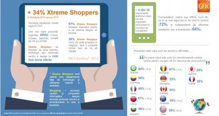infografic GfK Future Buy_septembrie 2014