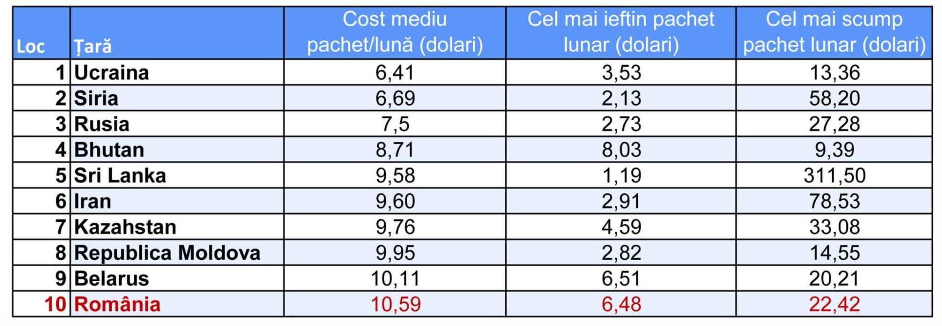 Top 10 internet ieftin