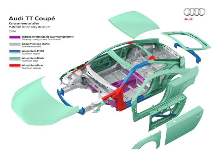 Material de la carrocería del Audi TT Coupé